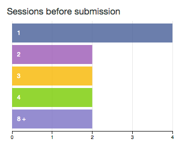 Sessions before submissions