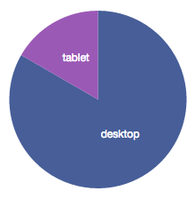 By device category
