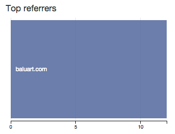 Top referrers